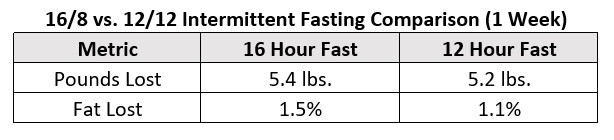 fasting 12 hours vs 16 hours week 1